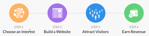 How Wealthy Affiliate Works