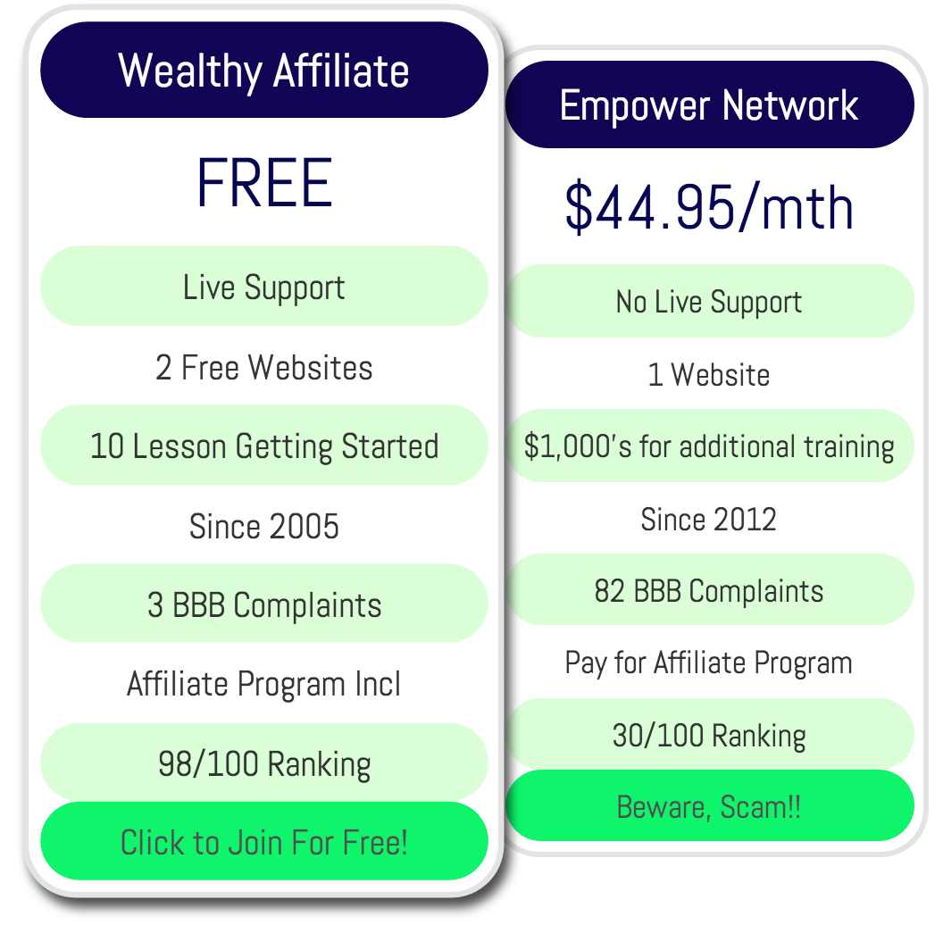 Compare Wealthy Affiliate to Empower Network
