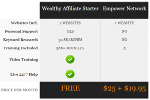 Wealthy Affiliate Starter vs. Empower Network