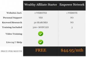 Wealthy Affiliate vs Empower Network Comparison