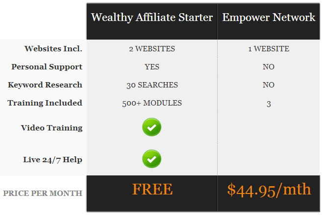 Wealthy Affiliate vs Empower Network Comparison