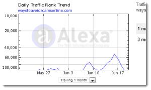 Alexa Website Ranking