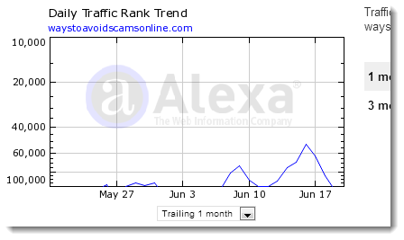 Alexa Website Ranking
