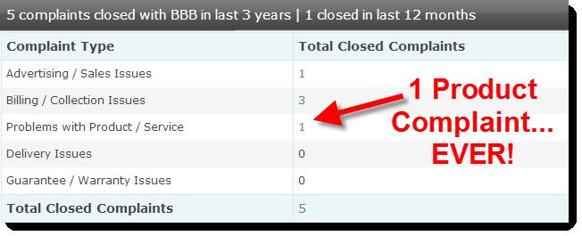 BBB Product Complaints