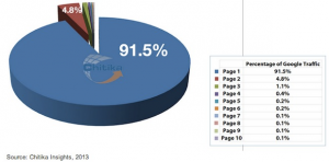top-page-of-google-search-results-vs-other-pages