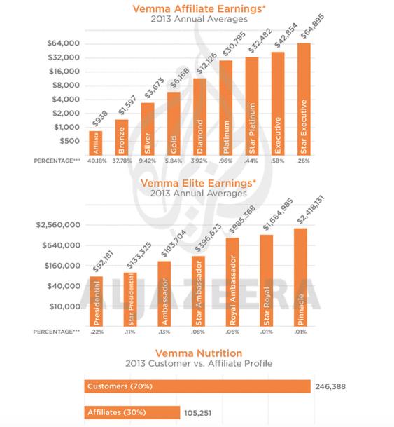 Vemma Earnings Chart