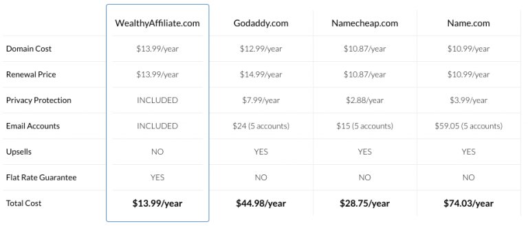 Domain Name Price Comparison