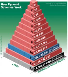 Pyramid Scheme Scams